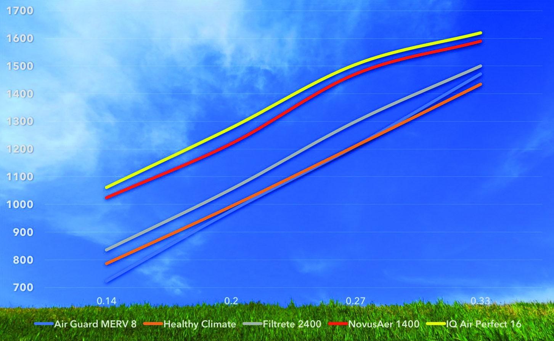 Air flow chart.