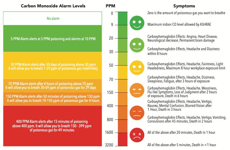 Graph of carbon monoxide levels.