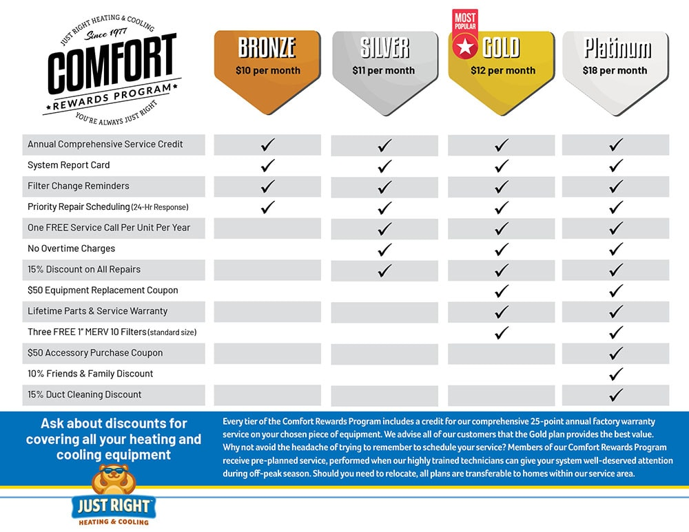 Comfort Rewards Program Chart.